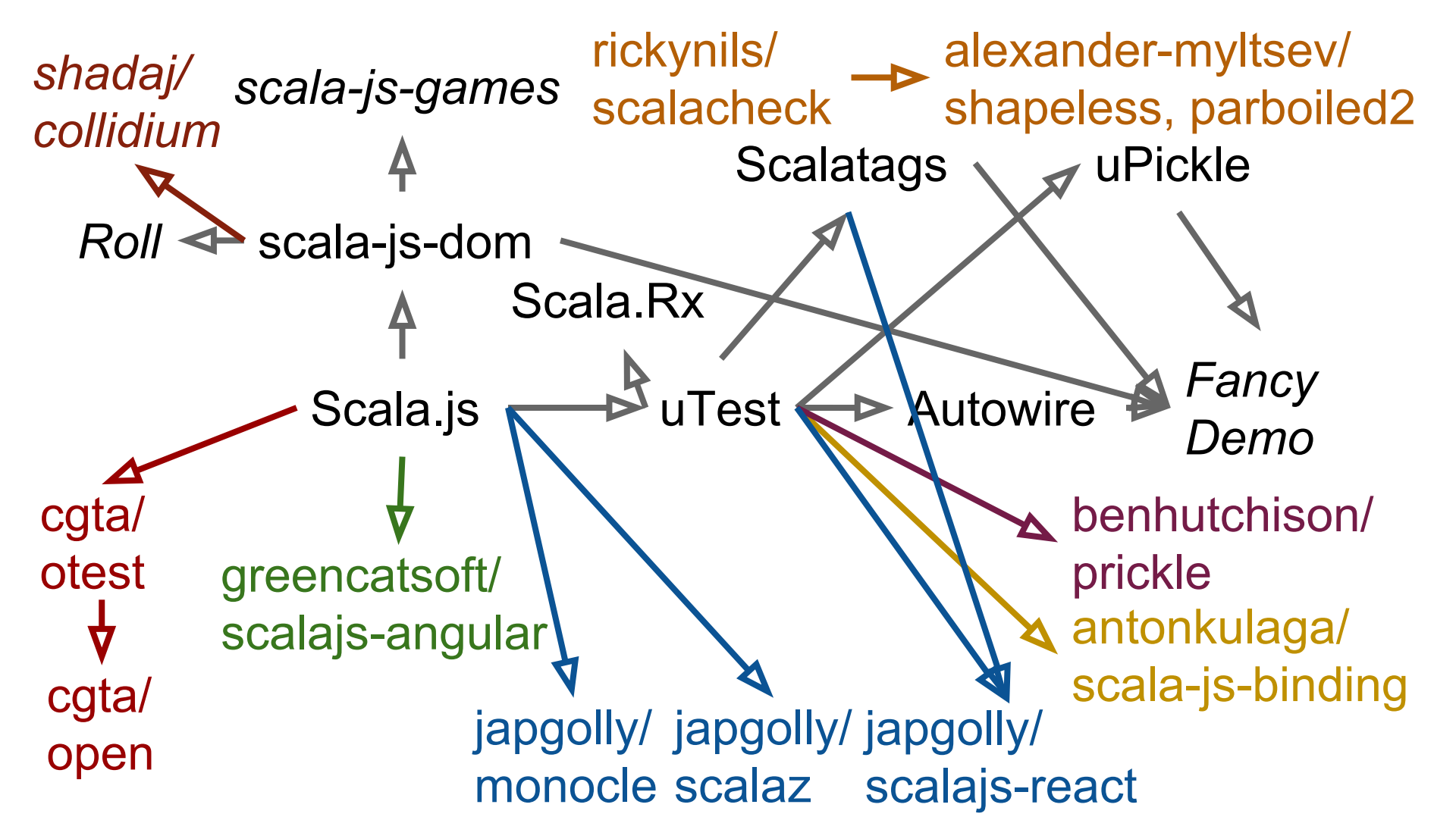 From first principles: Why I bet on Scala js